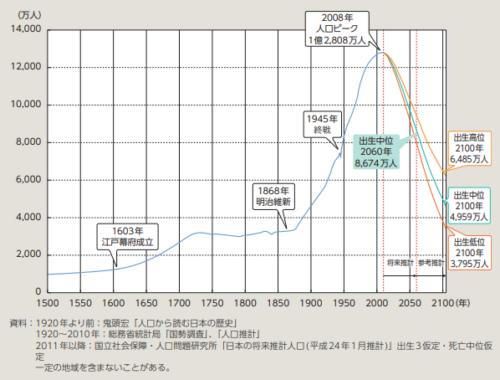 日本の人口ピーク
