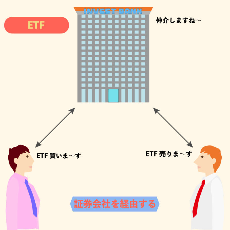 ETFを取引するイメージ