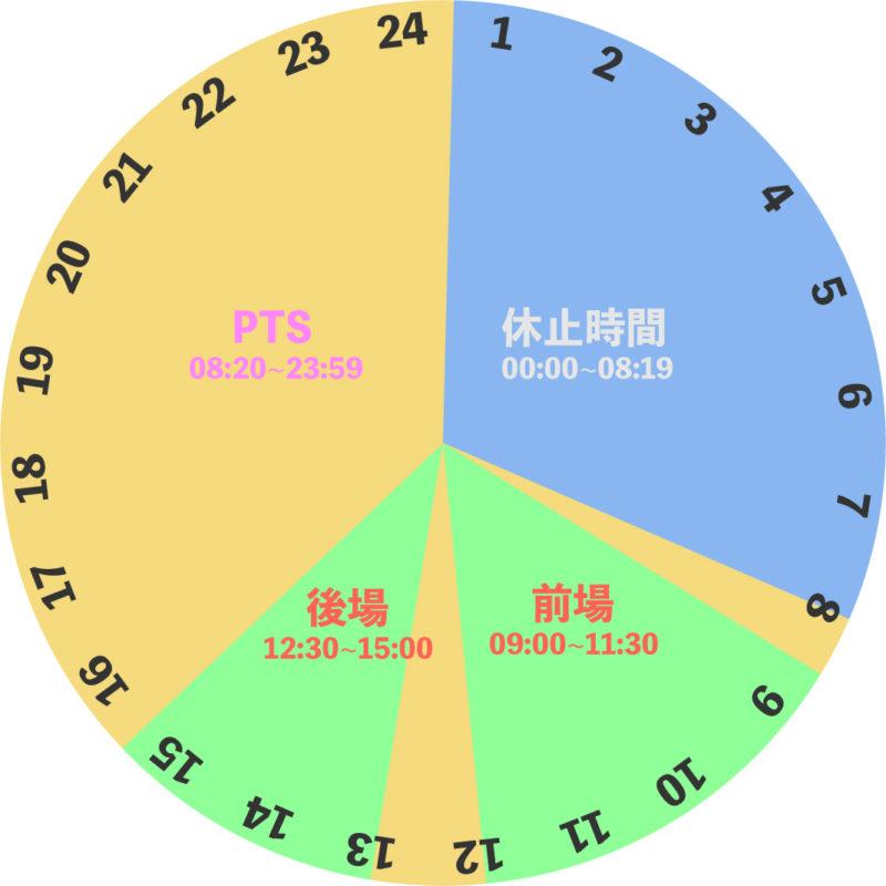 株式投資の取引時間