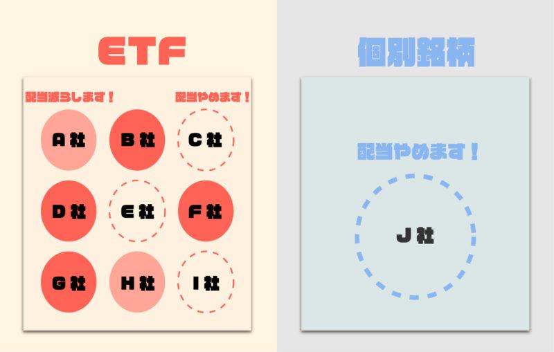 ETFと個別銘柄の減配と無配の影響