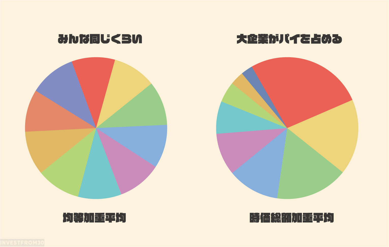 ETFの時価総額加重平均と均等加重平均の違いを解説します【株式投資】