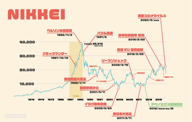 日経平均株価の歴史