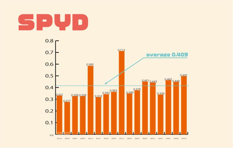 SPYD配当金の推移