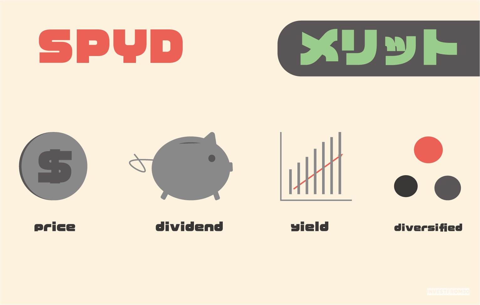 SPYD(SPDR ポートフォリオS&P 500 高配当株式ETF)を積み立てるメリット【米国株・株式投資】