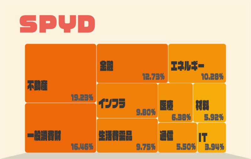 SPYD投資セクターの割合