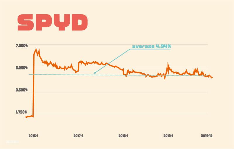 SPYD配当利回りの推移