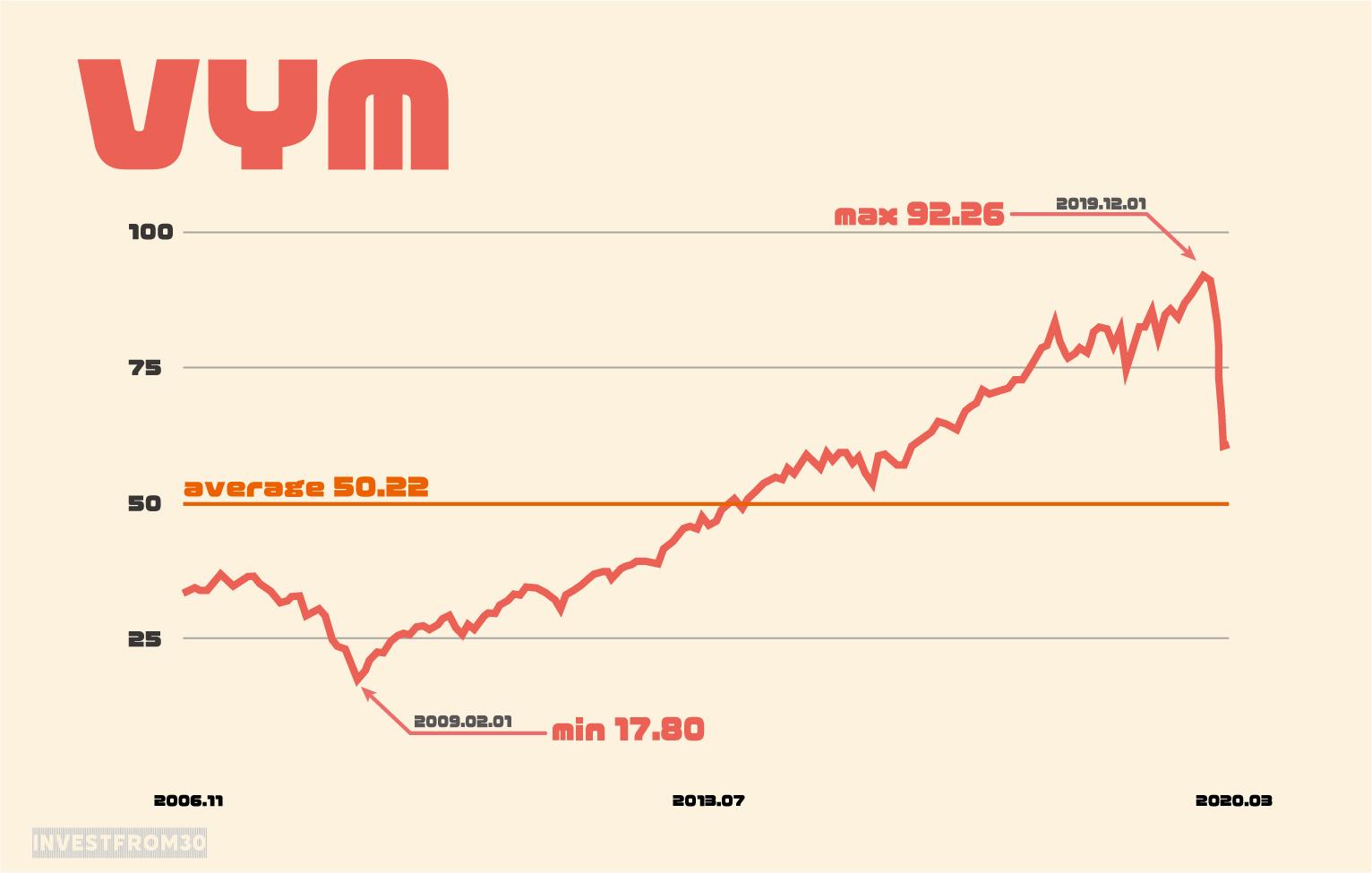 VYM バンガード 米国高配当株式ETF 投資情報