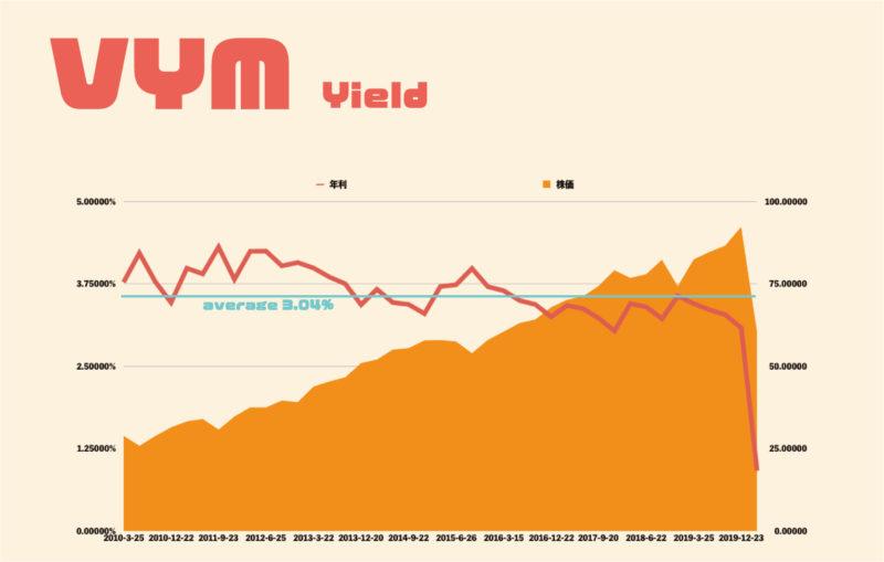 VYMの利回り推移