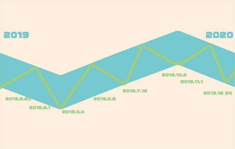 株価の大きいトレンドと小さいトレンド