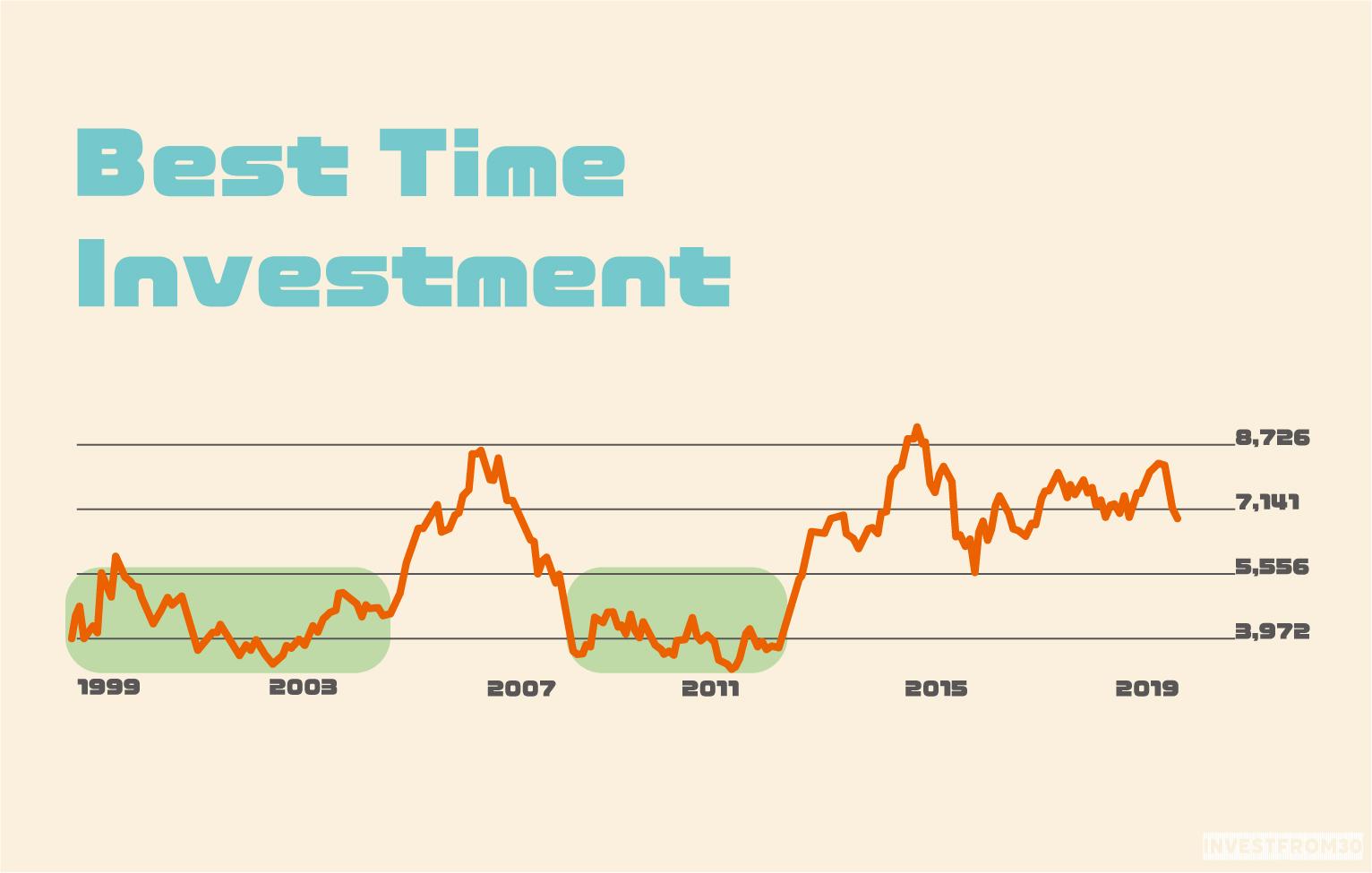 株式投資における購入のベストタイミングを解説します