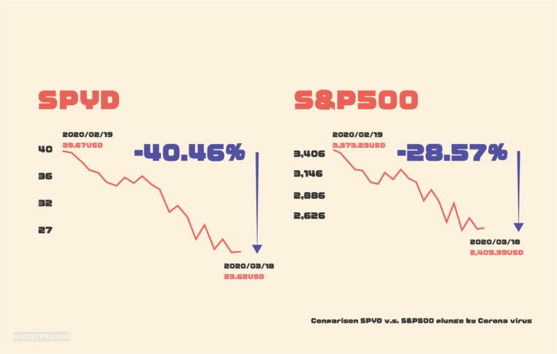 SPYDとS&P500のコロナウイルスによる下落率