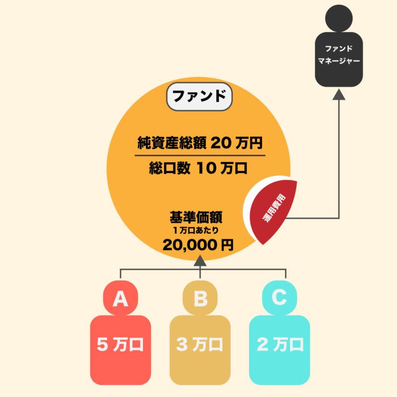 ファンドと基準価額の関係性を示す図表