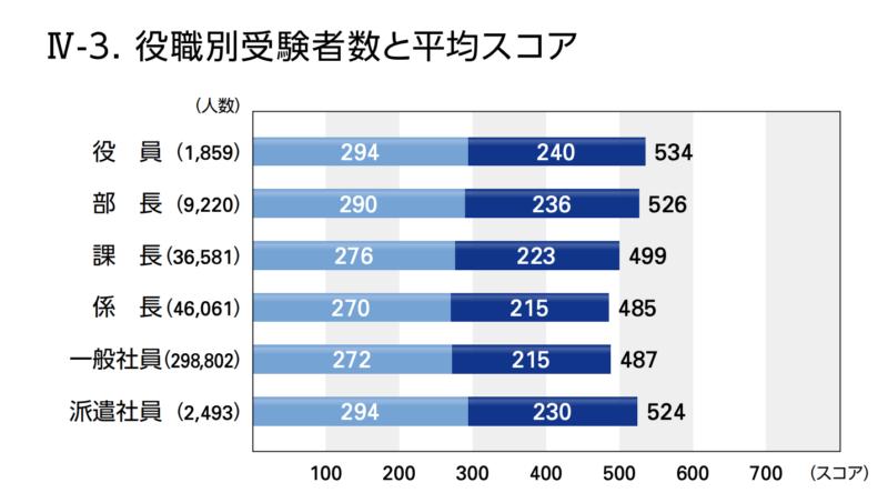 TOEICの役職別の平均スコア