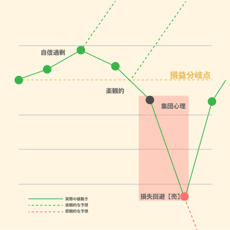 投資で失敗する原因をチャートで解説