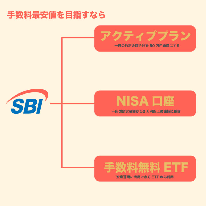 SBI証券の手数料を完全無料にする方法