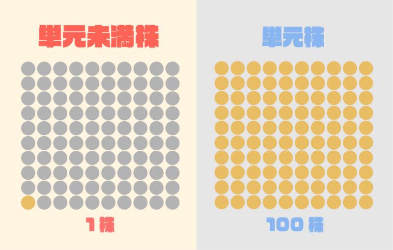 単元株と単元未満株の違いを比較したイメージ