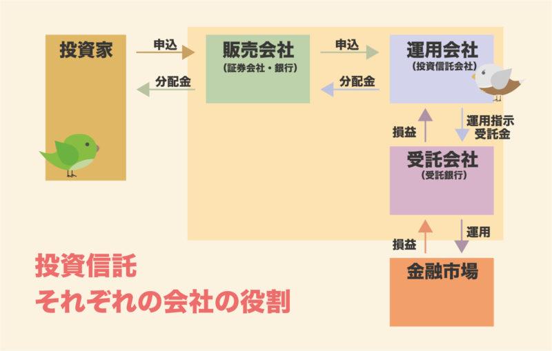 投資信託の運用会社の相関図のイラスト