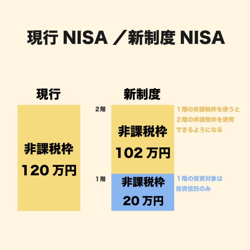 現行NISAと新制度NISAの非課税のイラスト
