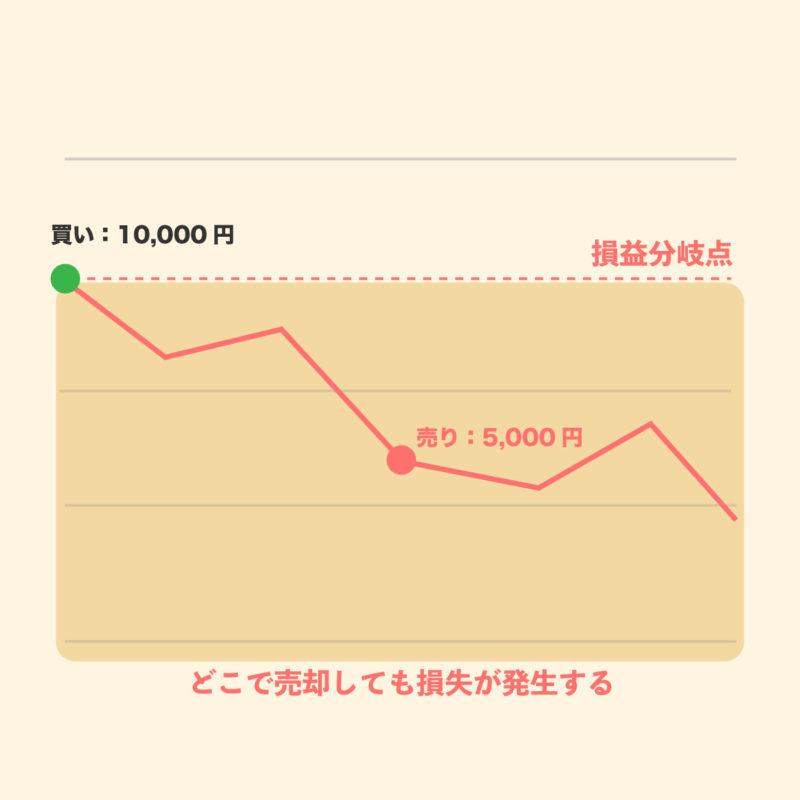 株式投資で損失が発生する場合