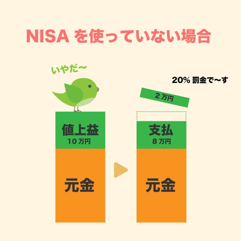 NISAを使っていない場合のイメージ