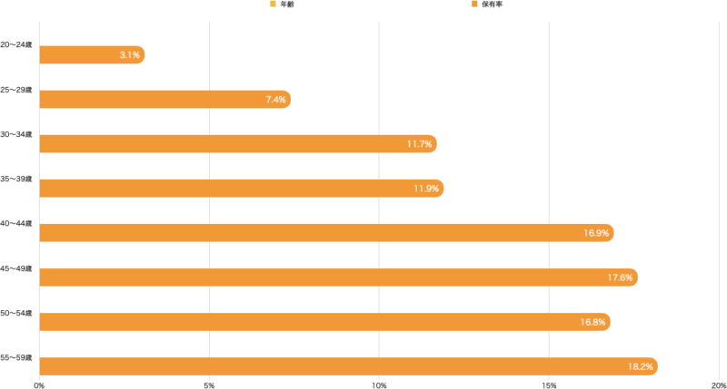 出典:日本証券業協会(証券投資関する全国調査平成30年より作成)