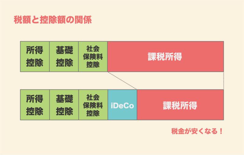 iDeCo とは|税額と控除額の関係(所得税・住民税)