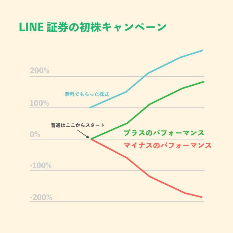 LINE証券 キャンペーン 初株キャンペーン