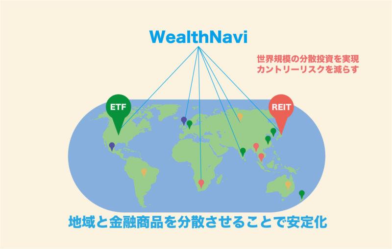 ウェルスナビ(WealthNavi)の世界的な分散投資のイメージ