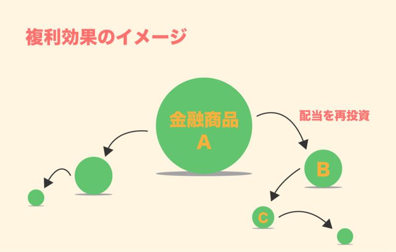 資産運用における複利効果のイメージ