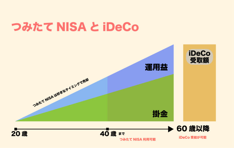 つみたてNISAとiDeCoの運用イメージ