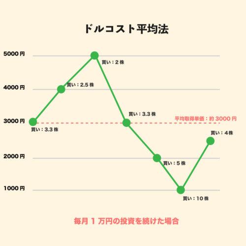 ドルコスト平均法(時間の分散投資)
