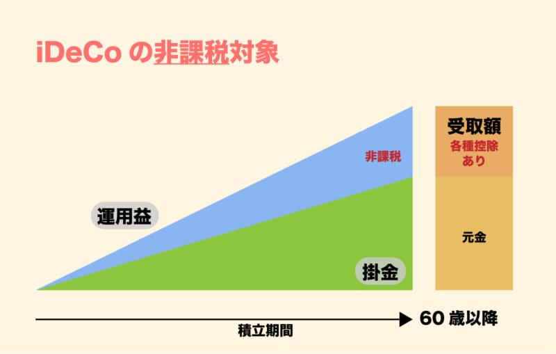 iDeCoの非課税対象のイメージ