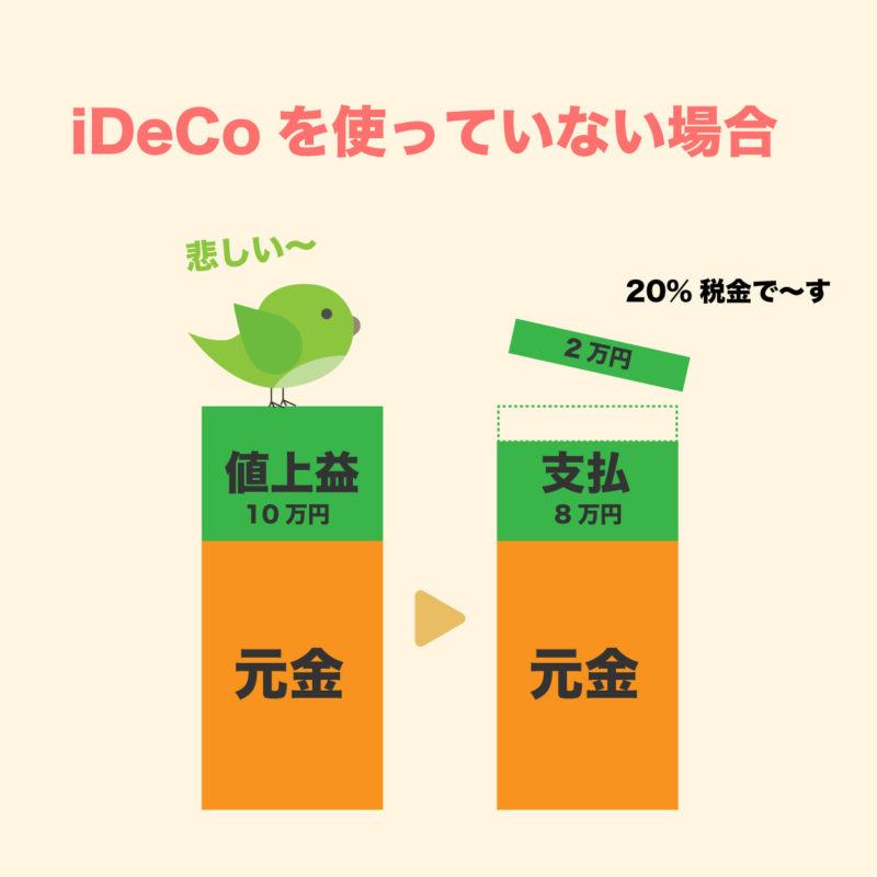 iDeCoを使っていないと課税される