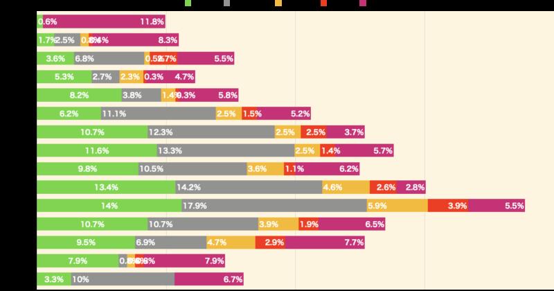 日本人女性の金融商品の種類別保有割合(銀行預金を除く)