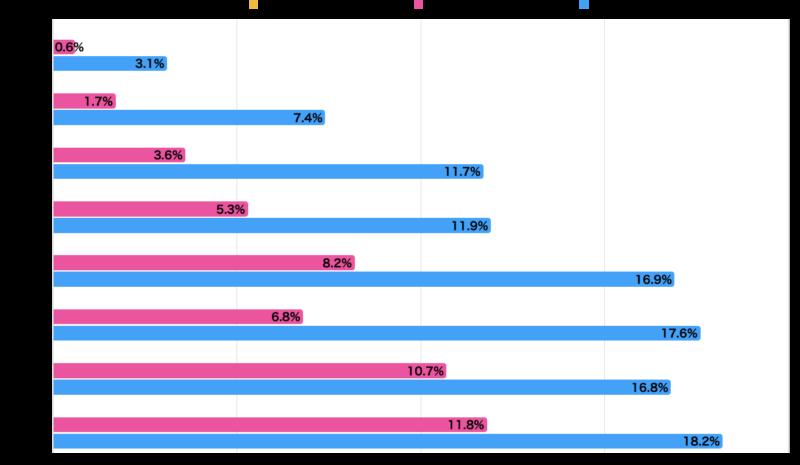 株式を保有している男女の割合