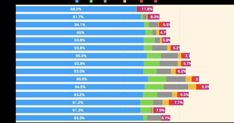 日本人女性の金融商品の種類別保有割合