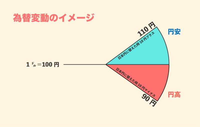 為替変動のイメージ