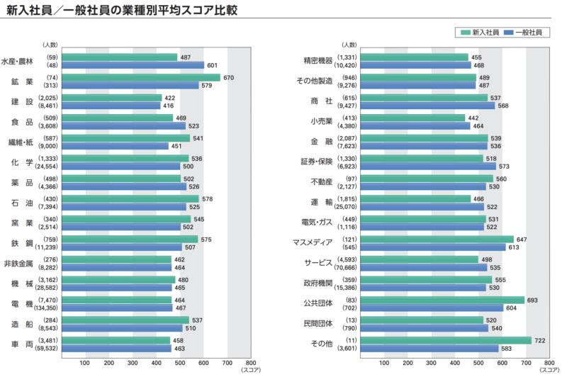 TOEICの各業界の一般社員と新入社員の平均スコア