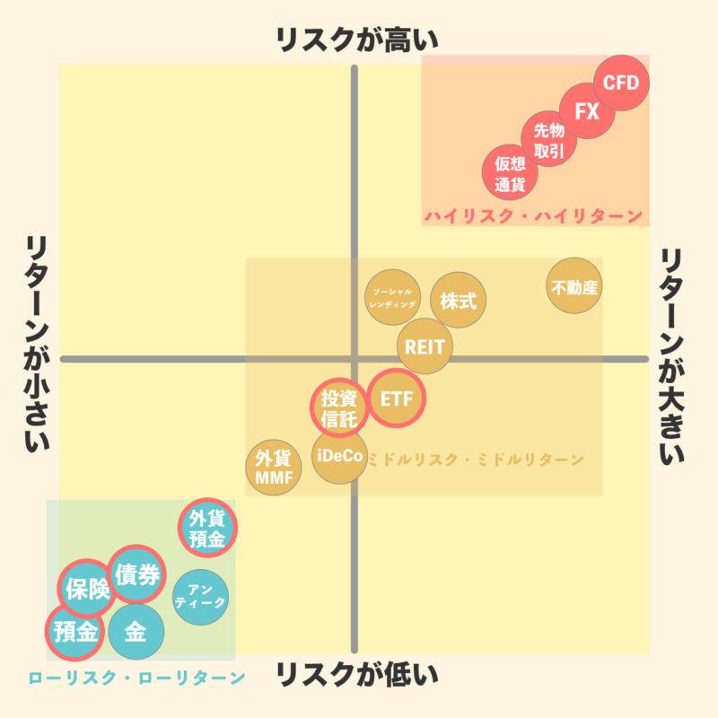 ローリスクの投資の種類(分布図)