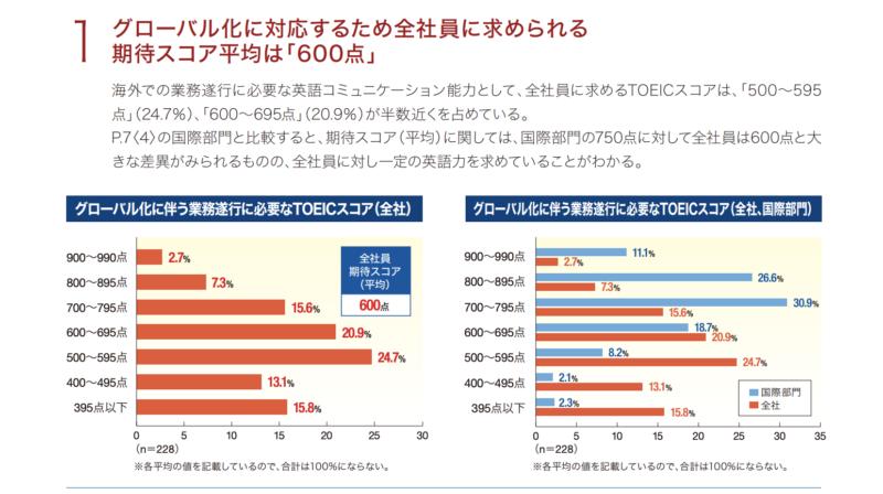 2013年度実施の上場企業における英語活用実態調査の社員に期待するTOEICスコアのグラフ