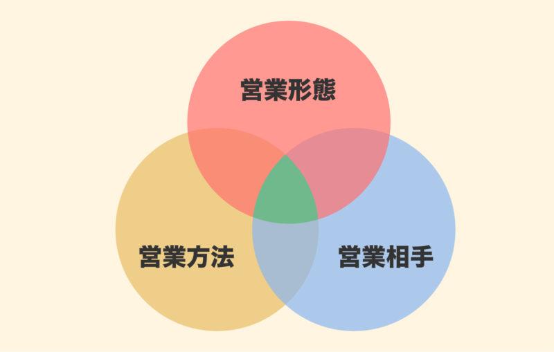 営業の種類は形態・方法・相手の組み合わせ