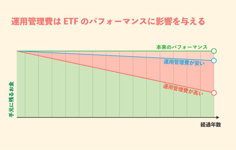 ETF メリット デメリット|運用管理費は投資のパフォーマンスを下げる原因になる