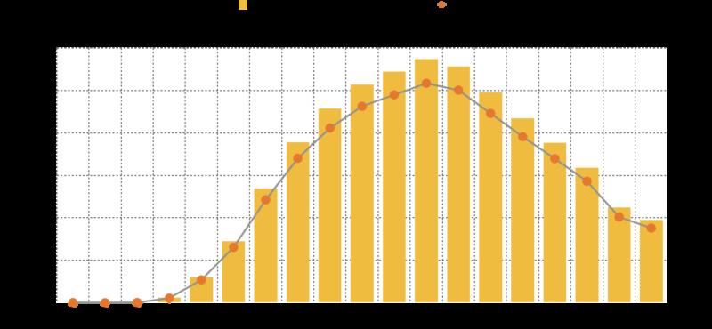 TOEIC L&R 第247回の公式データから作成したスコア分布