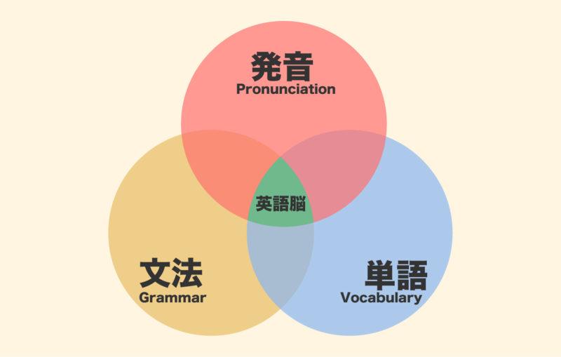 英語学習の3要素 単語・文法・発音