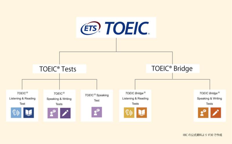 TOEIC Program テストの種類