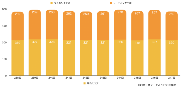 TOEIC 公開テスト(第238回〜第247回)のリスニングとリーディングの平均スコアのグラフ