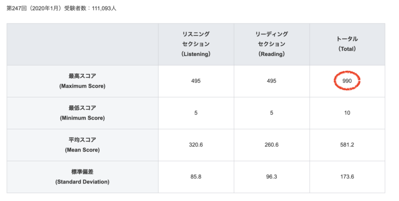TOEIC第247回(2020年1月)の最高得点