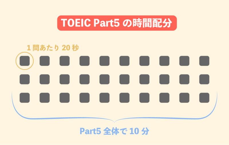 TOEIC Part5の正しい時間配分