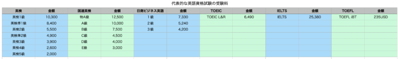 TOEIC受験料と代表的な英語資格試験の受験料を比較