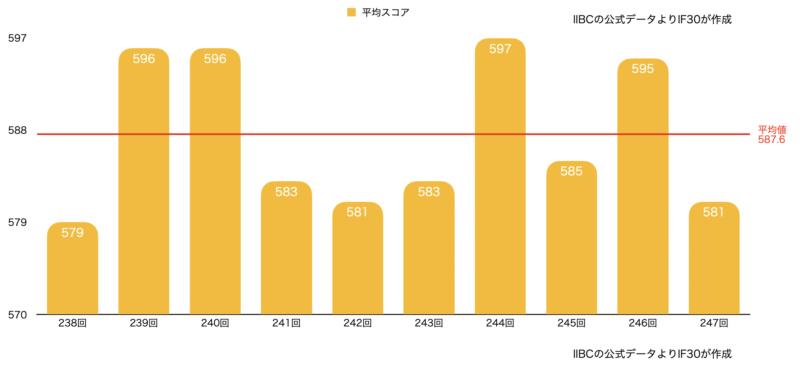 TOEIC 公開テスト(第238回〜第247回)の平均スコアのグラフ